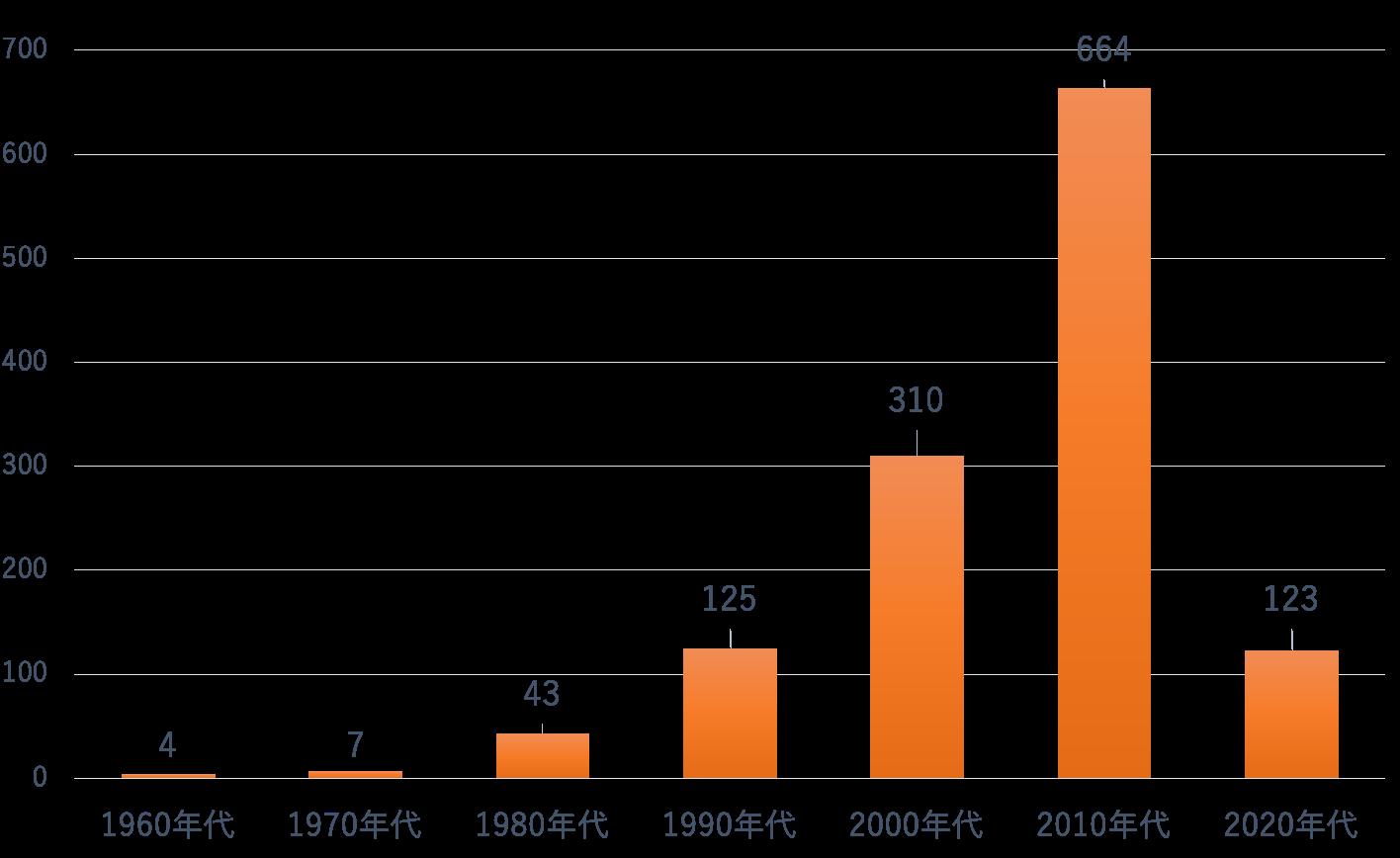 arts-covid19-16-graph.png