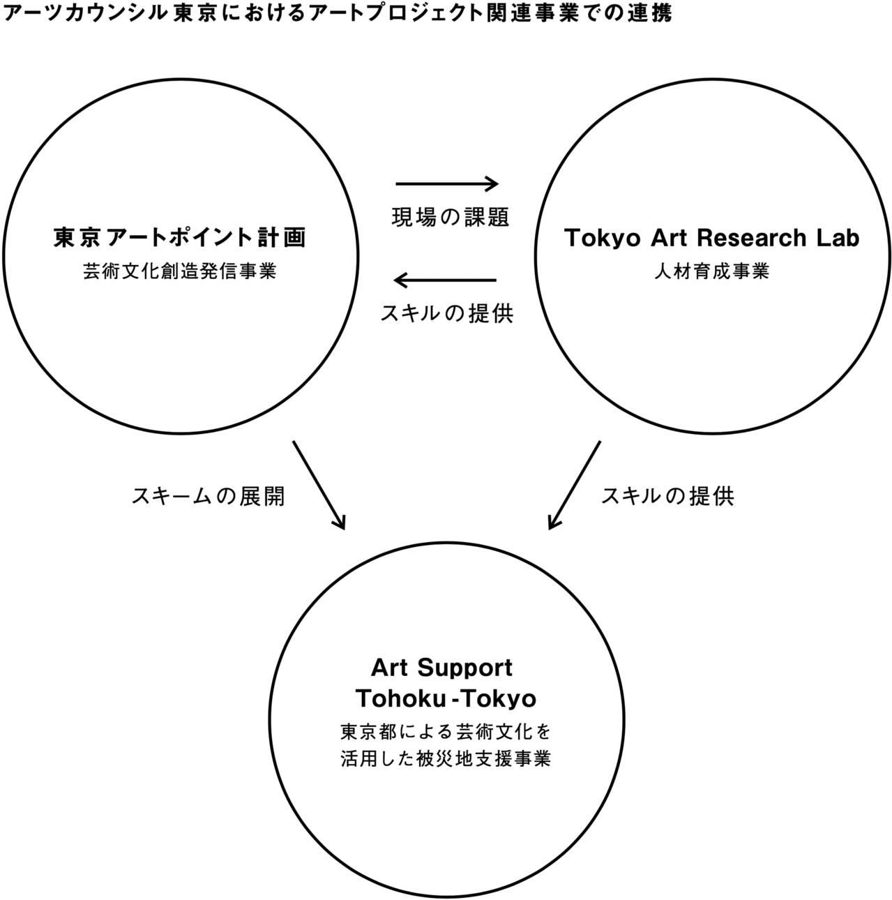 アーツカウンシル東京におけるアートプロジェクト関連事業での連携